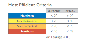 Energy Star Most Efficient Criteria windows