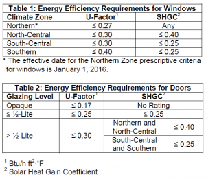 energy efficient requirments for windows and doors tables